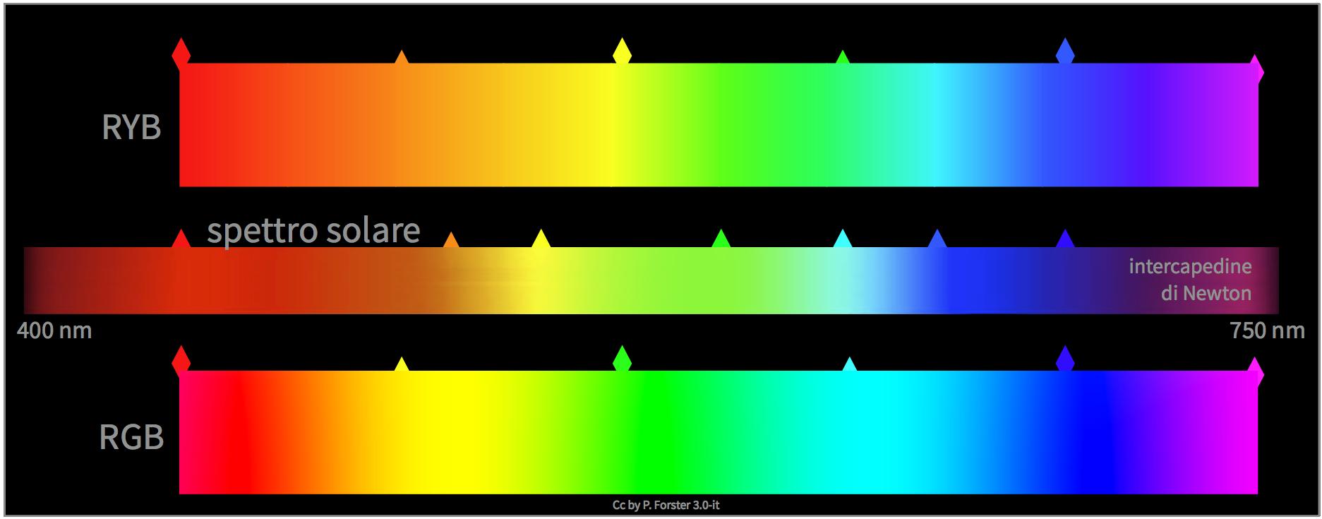 Colorcalc teorie quantificate sul colore - Scale di colore ...