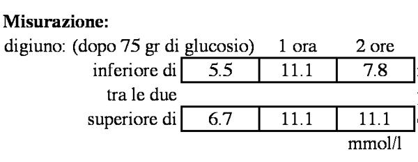 Glicemia Valori Minimi E Massimi