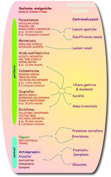 Analgesici, anaflogistici, antipiretici sintetici