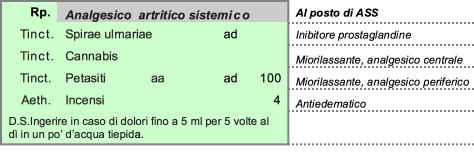 Ricetta magistrale: analgesico artrite