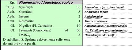 Ricetta magistrale topica di artrite: rigenerativa, anaflogistica, analgesica