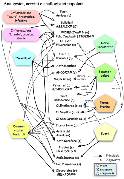 Fito- analgesici, -anaflogistici, -antipiretici naturopatici, complementari, laici, alternativi