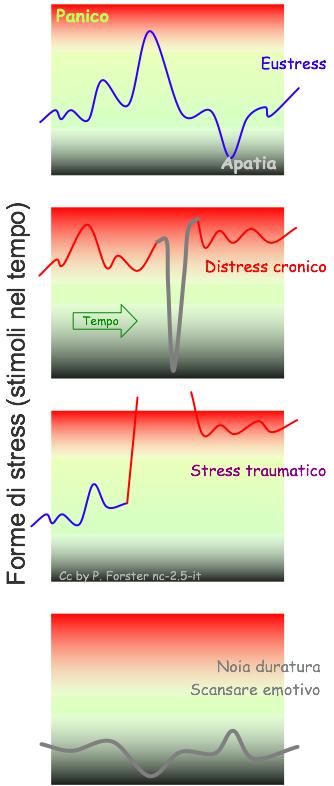 Eustress, Distress, Traumi, Astress