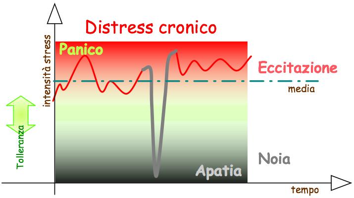 Distress cronico