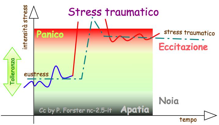 Stress traumatico