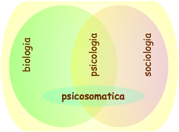 Modello di psicosomatica