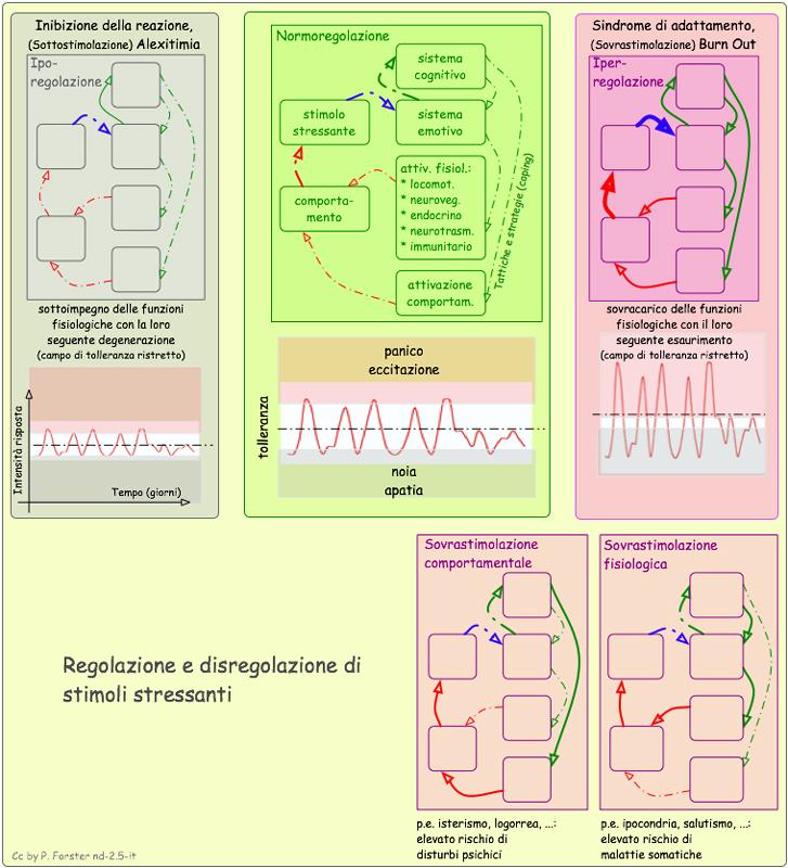 Patofisiologia dello stress