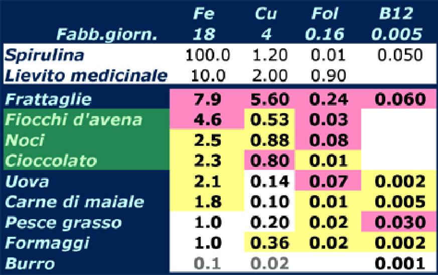 Sostanze ematorilevanti in alimenti (mg/100gr)