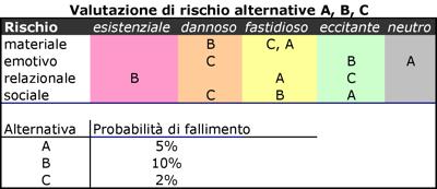 Stress: Valutazione di rischio